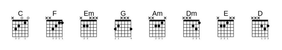 chord gitar lagu dia Anji