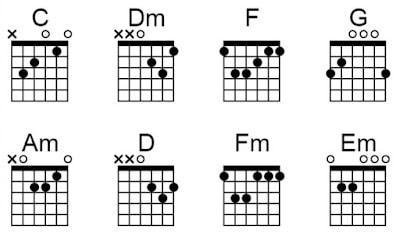chord gitar lagu ruang rindu letto