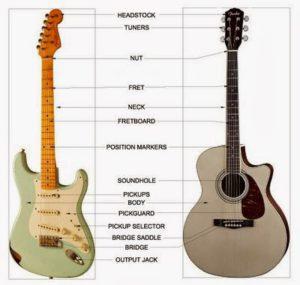 bagian pada gitar