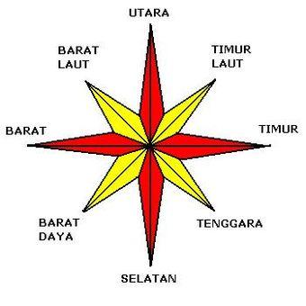 gambar mata angin